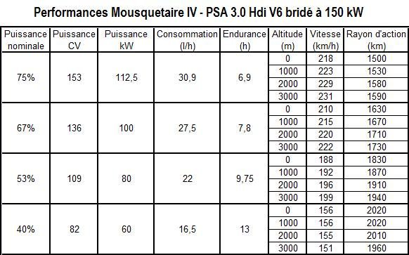 Performances Mousquetaire IV - PSA 3.0 Hdi V6 150 kW.jpg
